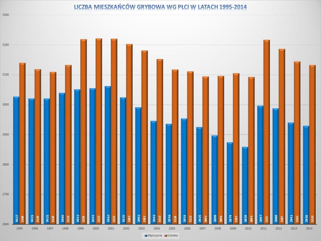 Liczba mieszkańców Grybowa wg płci w latach 1995-2014