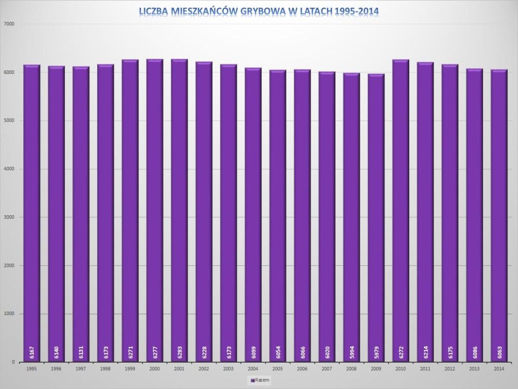 Liczba mieszkańców Grybowa w latach 1995-2014