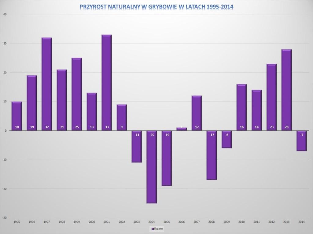 Przyrost naturalny w Grybowie płci w latach 1995-2014