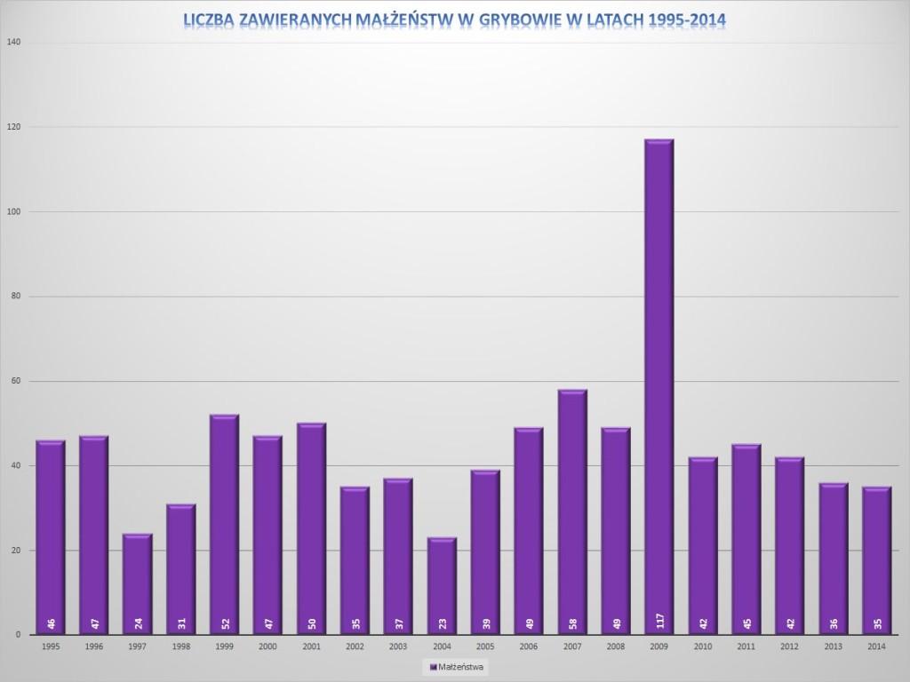 Liczba zawieranych małżeństw w Grybowie w latach 1995-2014