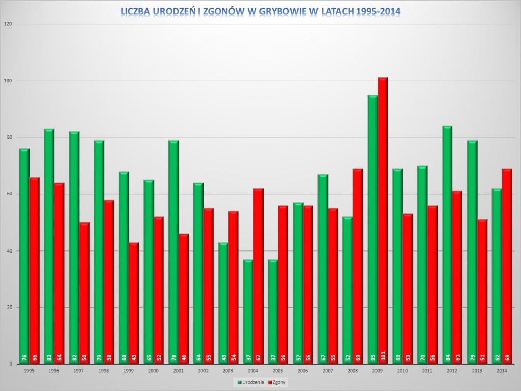 Liczba urodzeń i zgonów w Grybowie w latach 1995-2014