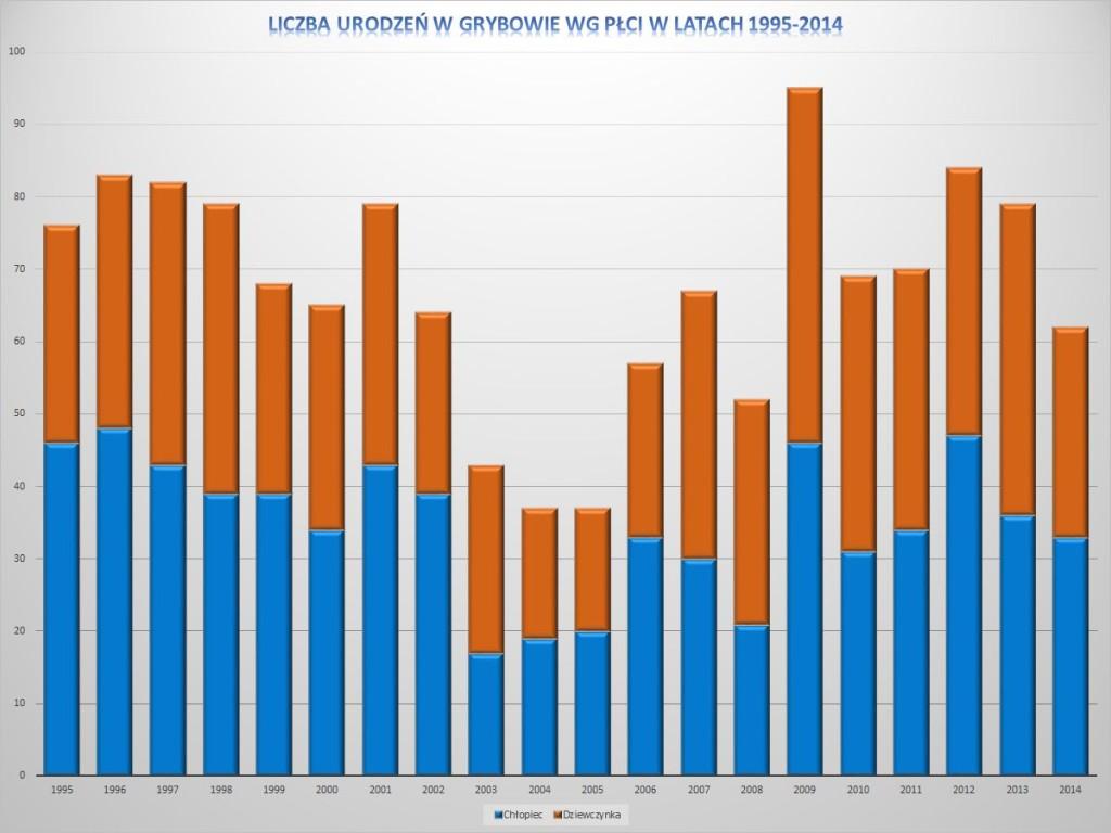 Liczba urodzeń w Grybowie wg płci w latach 1995-2014