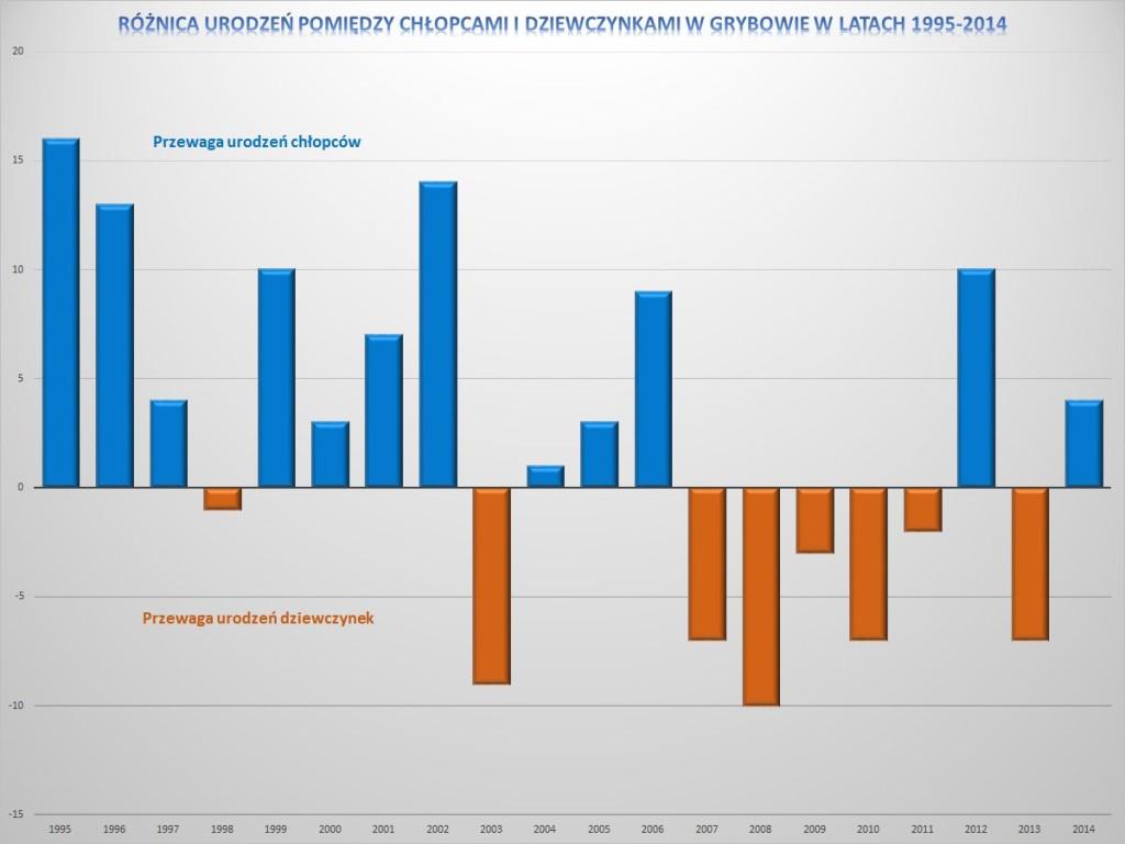 Różnica urodzeń pomiędzy chłopcami i dziewczynkami w Grybowie w latach 1995-2014