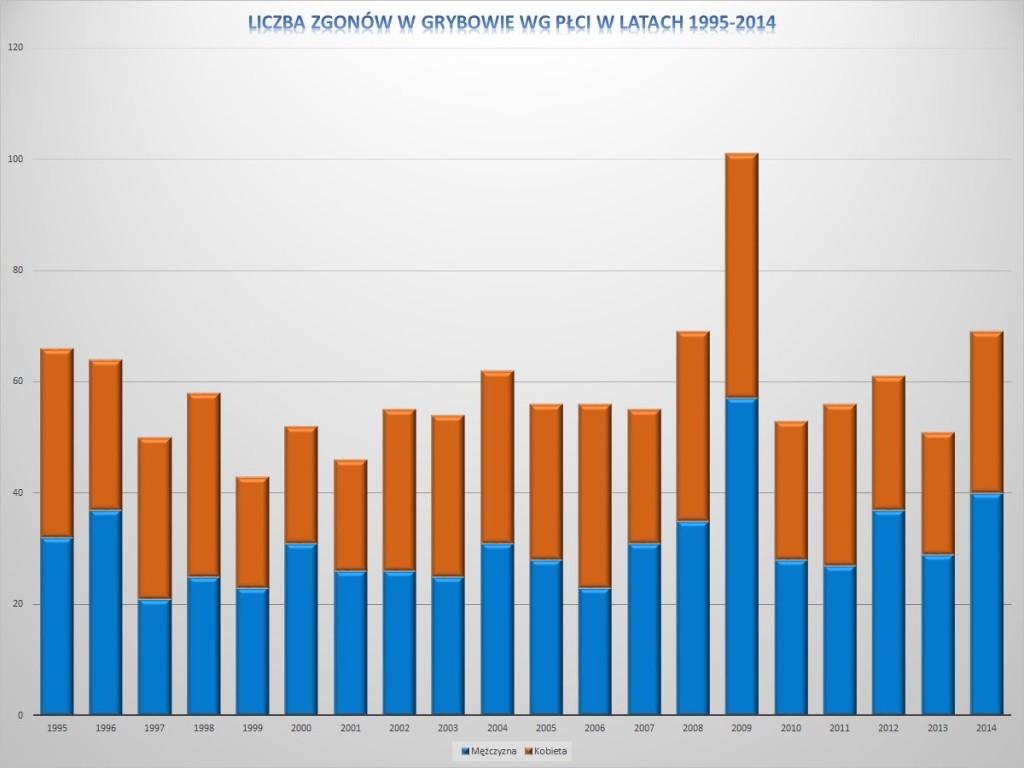 Liczba zgonów w Grybowie wg płci w latach 1995-2014