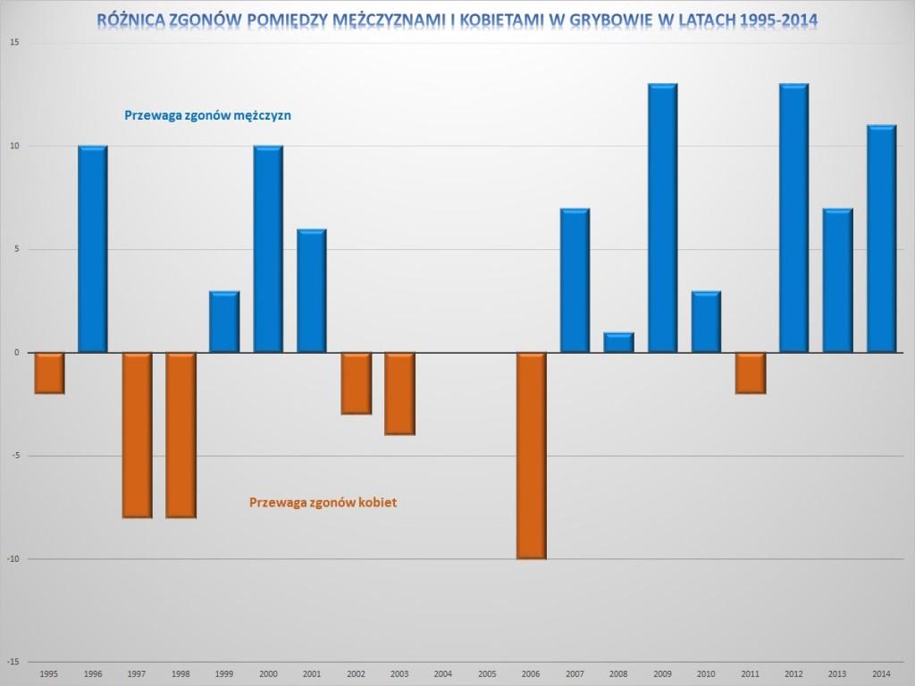 Różnica zgonów pomiędzy mężczyznami i kobietami w Grybowie w latach 1995-2014