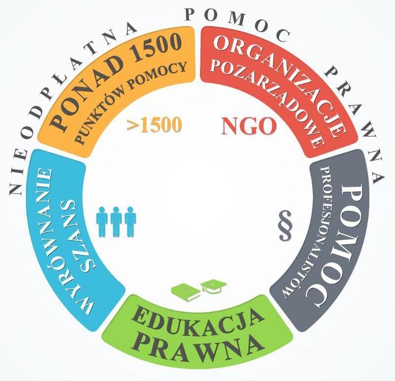 Grafika - Punkt Nieodpłatnej Pomocy Prawnej