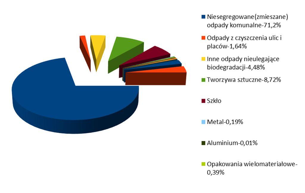 Analiza stanu gospodarki odpadami - wykres