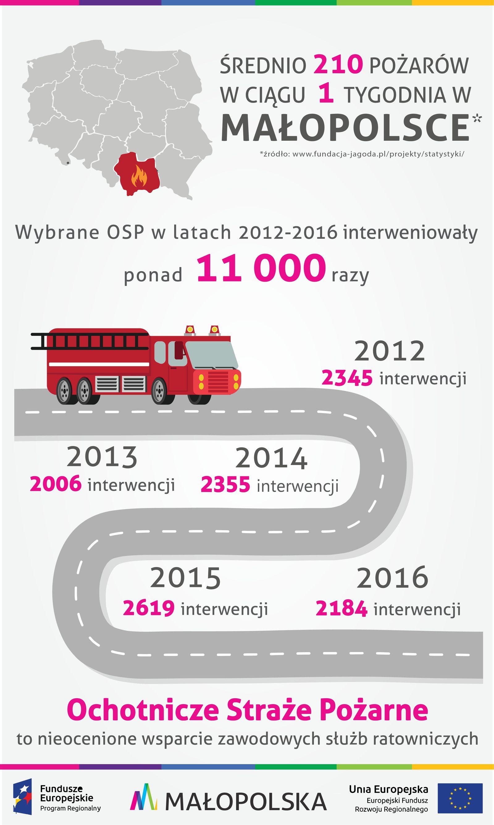 Bezpieczna Małopolska - samochody strażackie