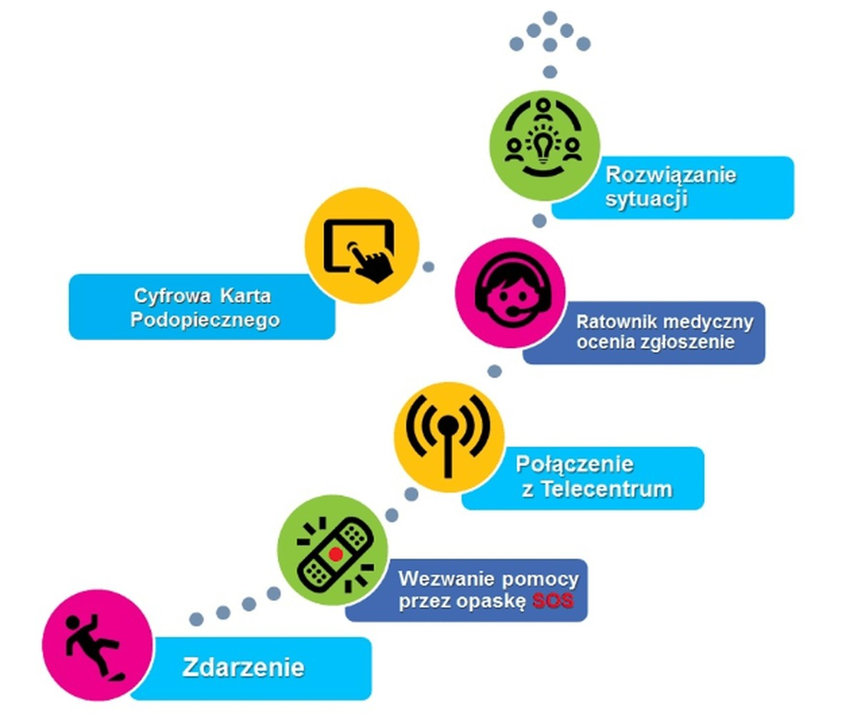 """Schemat działania systemu """"Małopolski Tele-Anioł"""""""