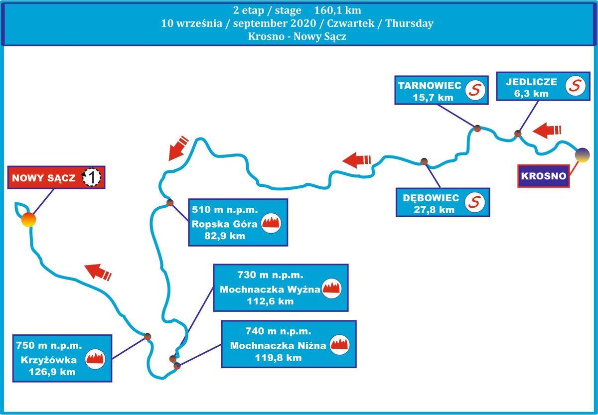 """Mapa II etapu - 31. Międzynarodowy Wyścig Kolarski """"Solidarności"""" iOlimpijczyków"""